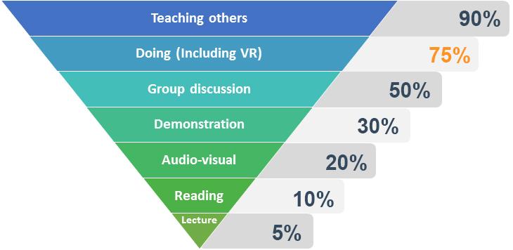 Pyramide med læringseffekten av ulike læringsmetoder
