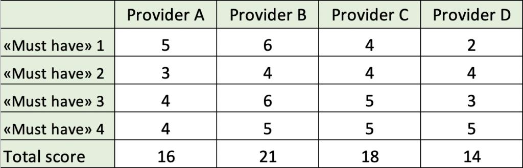 system-demo scorecard